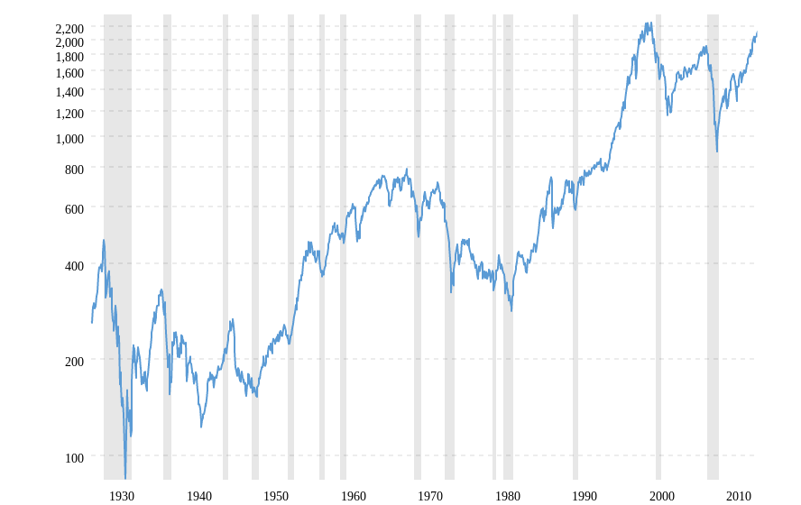 S&P 500 Historical Chart