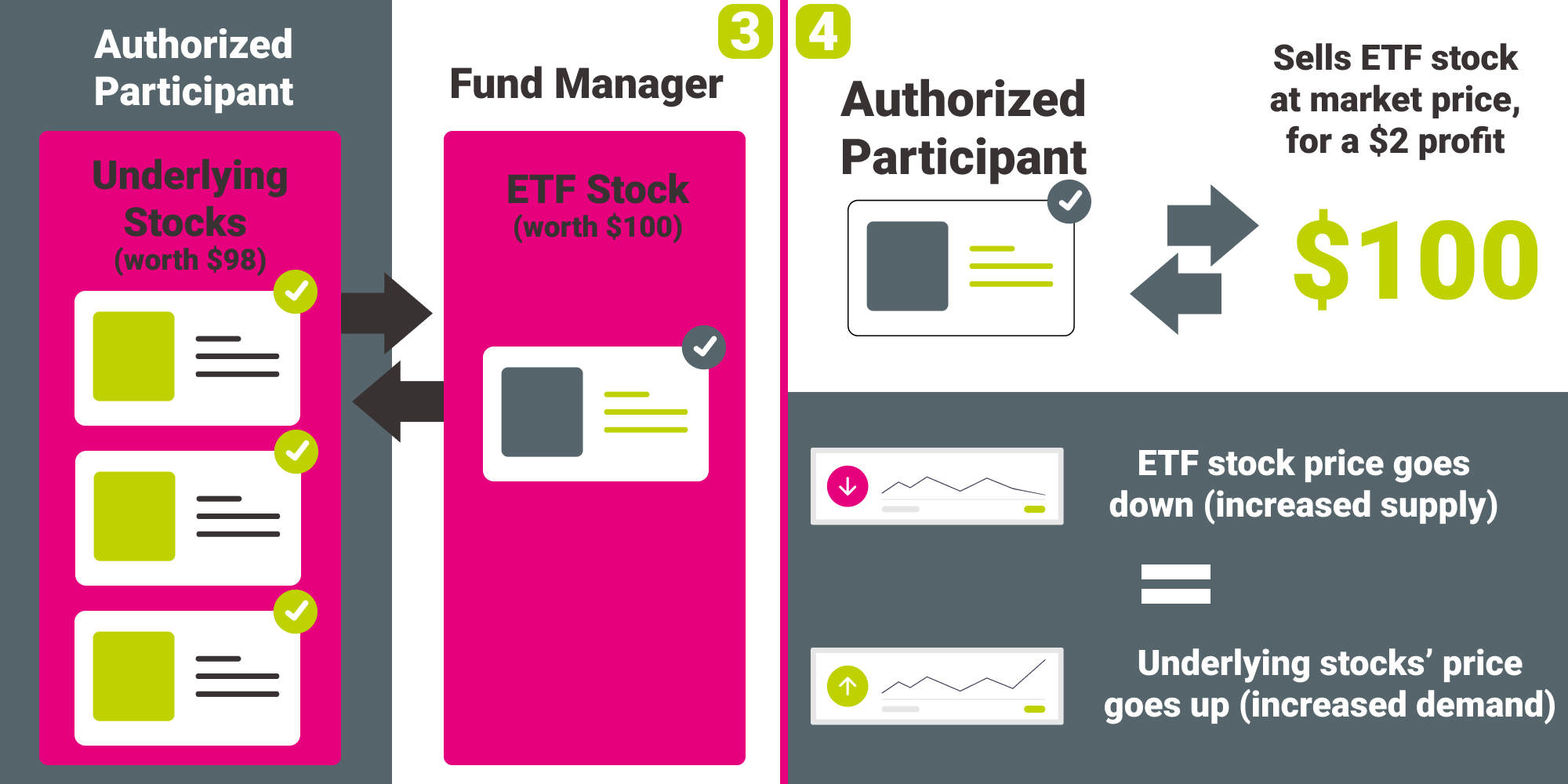 How ETFs work: authorized participants trade the underlying stocks with the ETF stocks that they resell at market price, for a profit